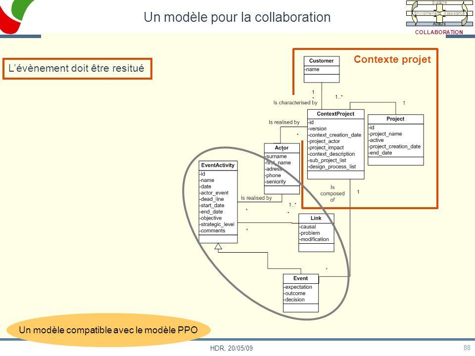 88 HDR, 20/05/09 Contexte projet Lévènement doit être resitué Un modèle pour la collaboration Un modèle compatible avec le modèle PPO Système Environn