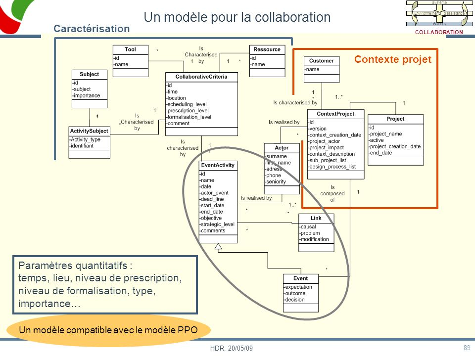 89 HDR, 20/05/09 Un modèle compatible avec le modèle PPO Contexte projet Caractérisation Paramètres quantitatifs : temps, lieu, niveau de prescription