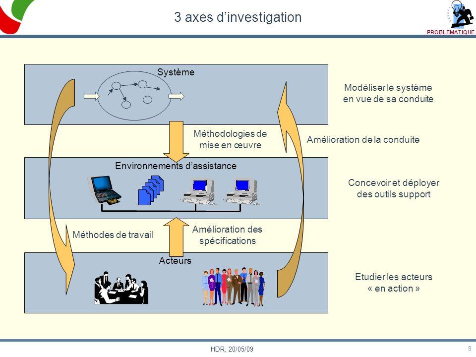 9 HDR, 20/05/09 3 axes dinvestigation Système Environnements dassistance Acteurs Modéliser le système en vue de sa conduite Méthodologies de mise en œ