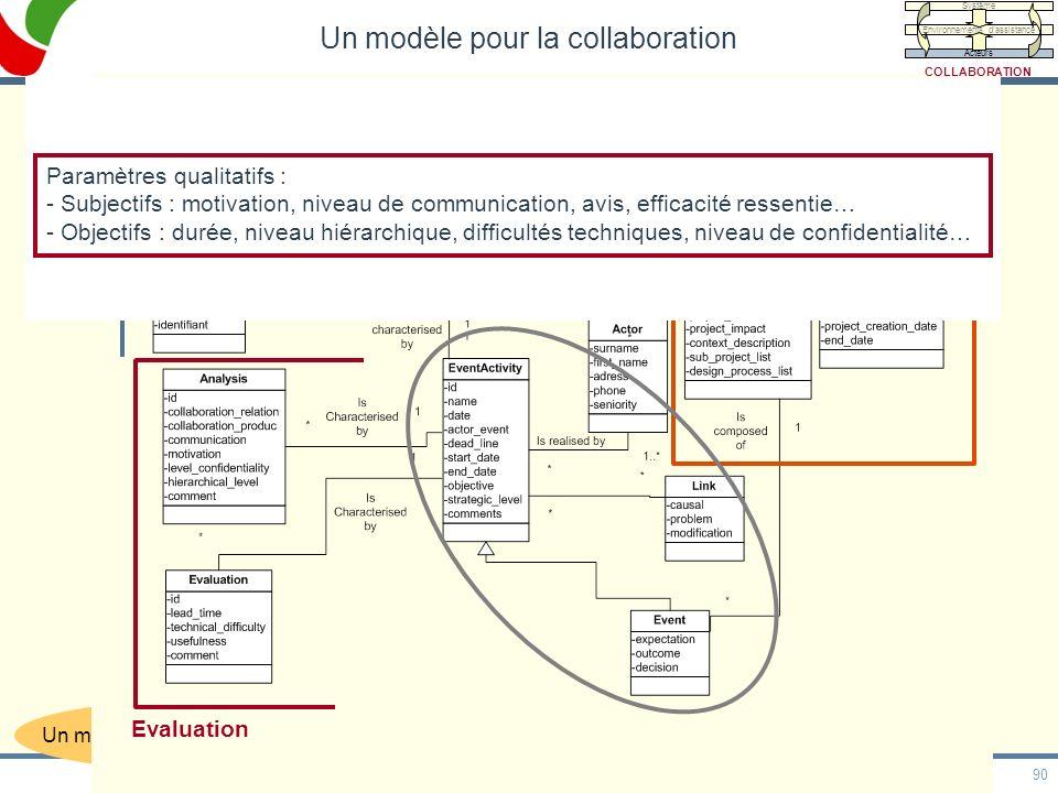90 HDR, 20/05/09 Un modèle compatible avec le modèle PPO Contexte projet Evaluation Paramètres qualitatifs : - Subjectifs : motivation, niveau de comm