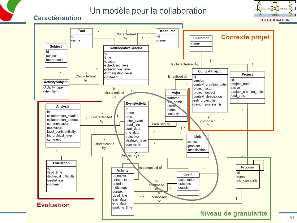 91 HDR, 20/05/09 Contexte projet Caractérisation Niveau de granularité Un modèle pour la collaboration Evaluation Système Environnements dassistance A