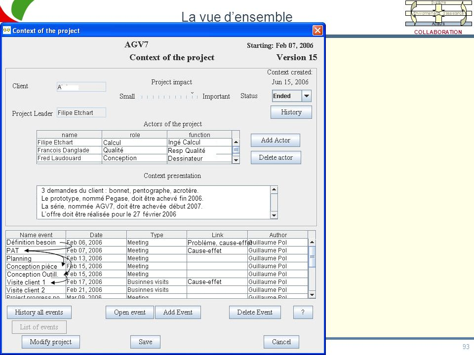 93 HDR, 20/05/09 La vue densemble Calcul Qualité Conception Ingé Calcul Resp Qualité Dessinateur 3 demandes du client : bonnet, pentographe, acrotère.