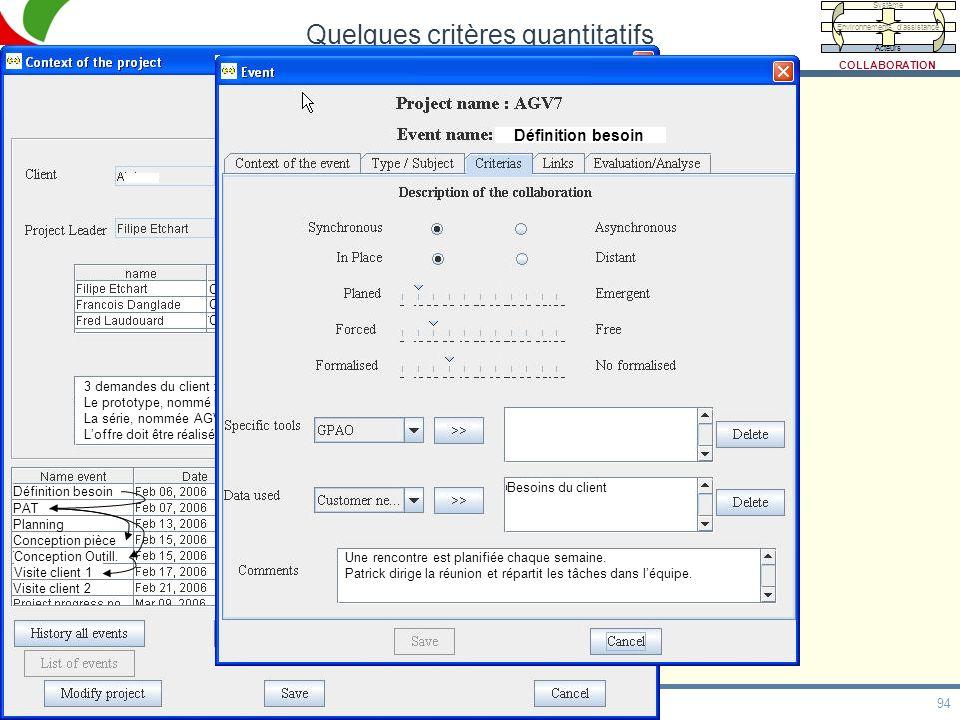 94 HDR, 20/05/09 Quelques critères quantitatifs Calcul Qualité Conception Ingé Calcul Resp Qualité Dessinateur 3 demandes du client : bonnet, pentogra