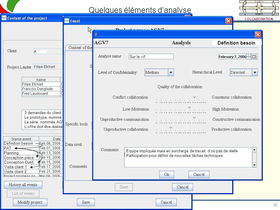 95 HDR, 20/05/09 Quelques éléments danalyse Calcul Qualité Conception Ingé Calcul Resp Qualité Dessinateur 3 demandes du client : bonnet, pentographe,