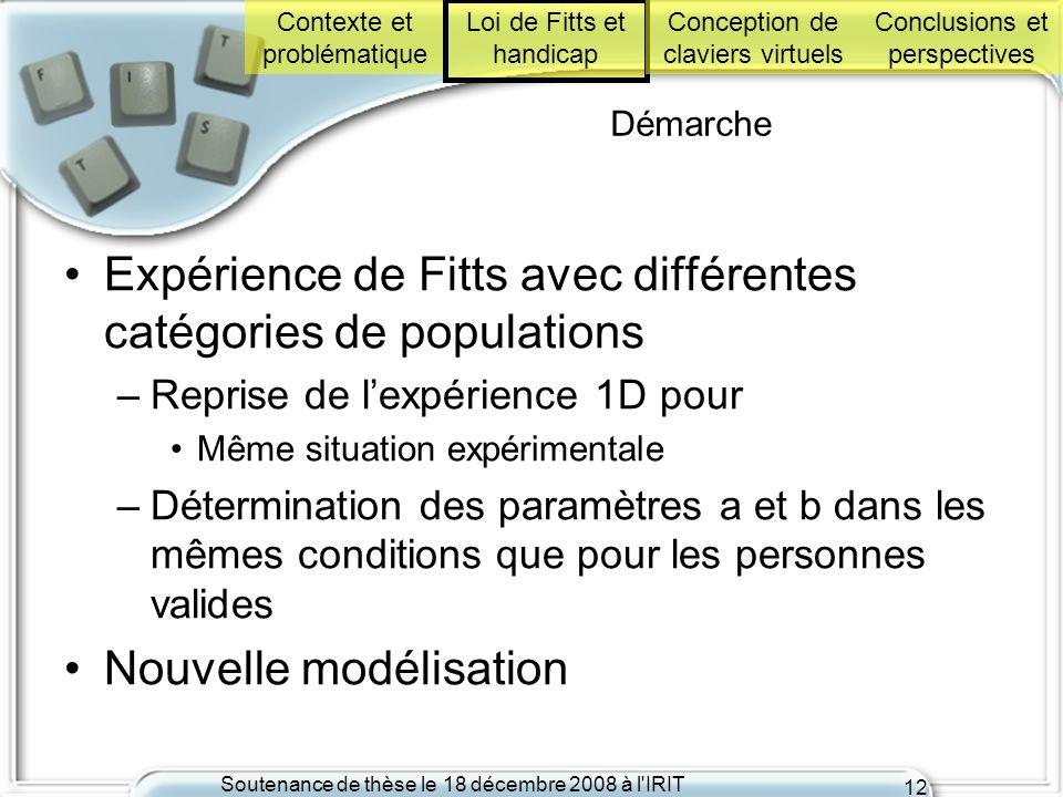 Soutenance de thèse le 18 décembre 2008 à l'IRIT 12 Démarche Expérience de Fitts avec différentes catégories de populations –Reprise de lexpérience 1D