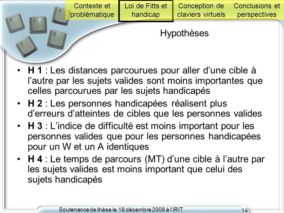 Soutenance de thèse le 18 décembre 2008 à l'IRIT 14 Hypothèses H 1 : Les distances parcourues pour aller dune cible à lautre par les sujets valides so