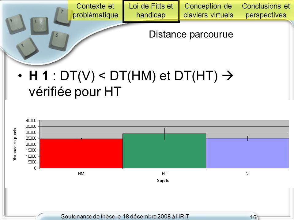 Soutenance de thèse le 18 décembre 2008 à l'IRIT 16 Distance parcourue H 1 : DT(V) < DT(HM) et DT(HT) vérifiée pour HT Contexte et problématique Loi d