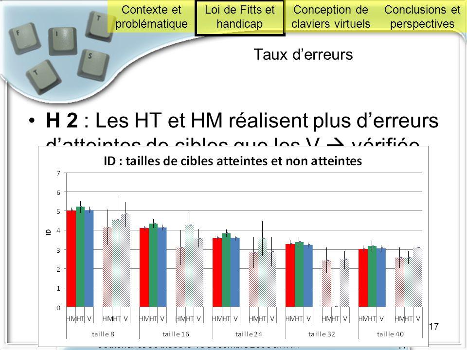 Soutenance de thèse le 18 décembre 2008 à l'IRIT 17 Taux derreurs H 2 : Les HT et HM réalisent plus derreurs datteintes de cibles que les V vérifiée p