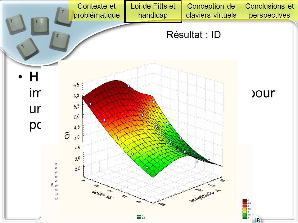 Soutenance de thèse le 18 décembre 2008 à l'IRIT 18 Résultat : ID H 3 : Lindice de difficulté est moins importante pour les V que pour les H pour un W