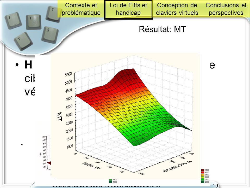 Soutenance de thèse le 18 décembre 2008 à l'IRIT 19 Résultat: MT H 4 : Le temps de parcours (MT) dune cible à lautre par les V < HT et HM vérifiée - C