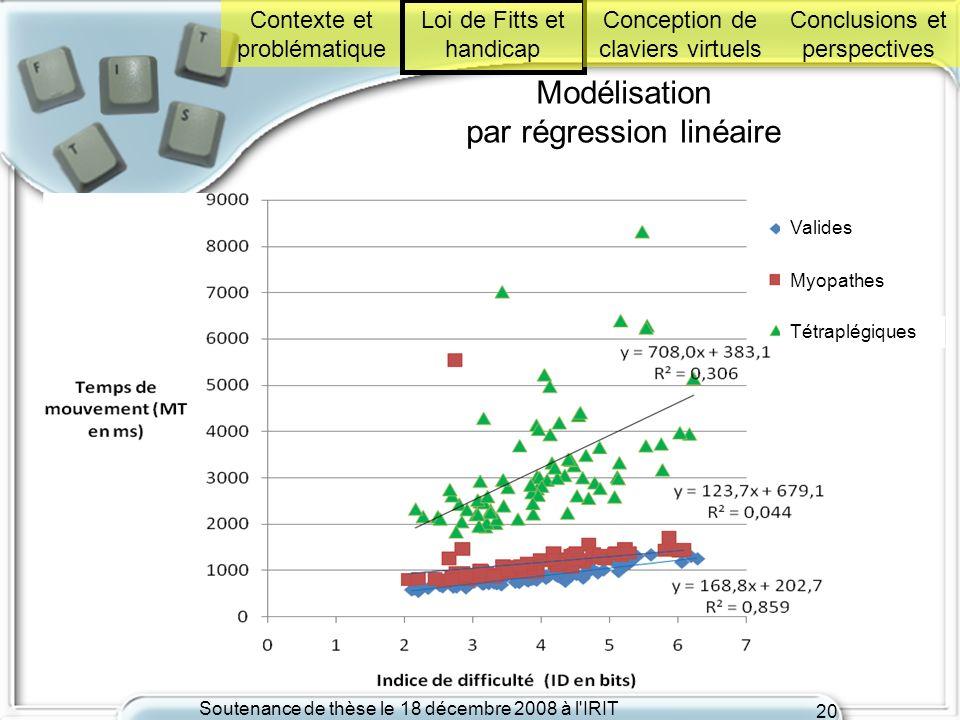Soutenance de thèse le 18 décembre 2008 à l'IRIT 20 Modélisation par régression linéaire Valides Myopathes Tétraplégiques Contexte et problématique Lo
