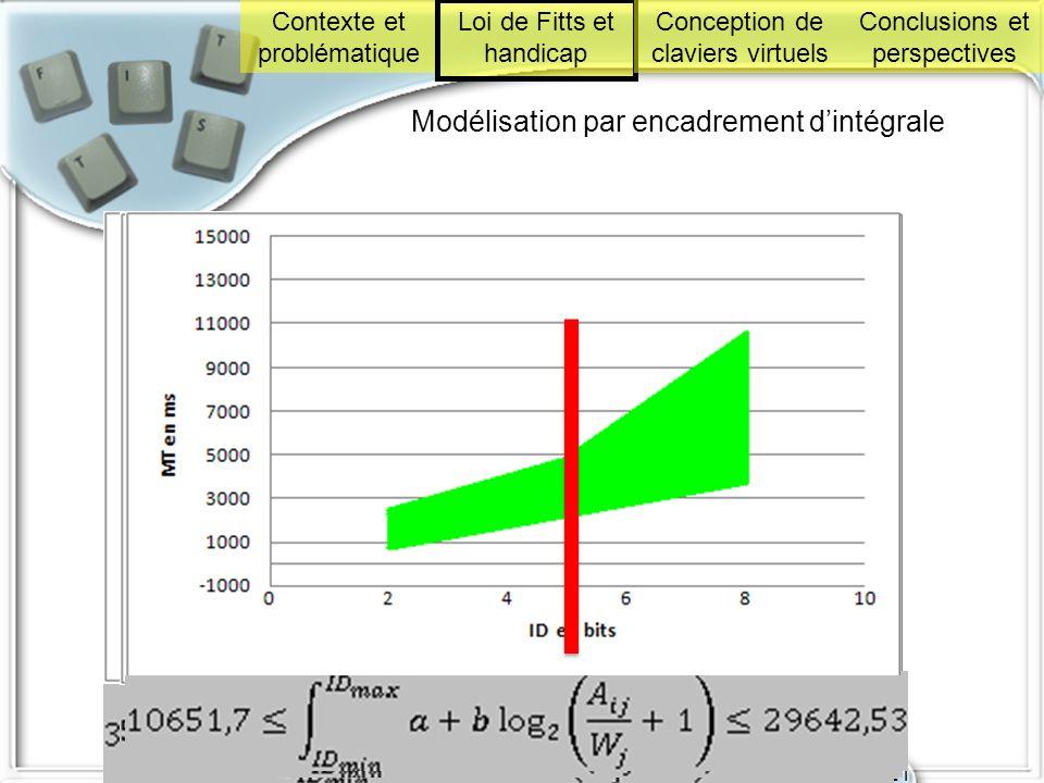 Soutenance de thèse le 18 décembre 2008 à l'IRIT 21 Modélisation par encadrement dintégrale Contexte et problématique Loi de Fitts et handicap Concept