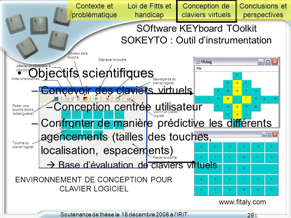Soutenance de thèse le 18 décembre 2008 à l'IRIT 29 www.fitaly.com SOftware KEYboard TOolkit SOKEYTO : Outil dinstrumentation Sauvegarde du clavier lo