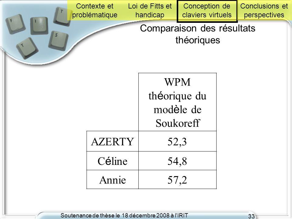 Soutenance de thèse le 18 décembre 2008 à l'IRIT 33 Comparaison des résultats théoriques WPM th é orique du mod è le de Soukoreff AZERTY52,3 C é line