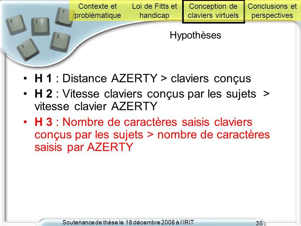 Soutenance de thèse le 18 décembre 2008 à l'IRIT 35 Hypothèses H 1 : Distance AZERTY > claviers conçus H 2 : Vitesse claviers conçus par les sujets >