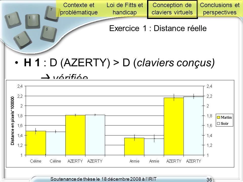 Soutenance de thèse le 18 décembre 2008 à l'IRIT 36 Exercice 1 : Distance réelle H 1 : D (AZERTY) > D (claviers conçus) vérifiée Contexte et problémat