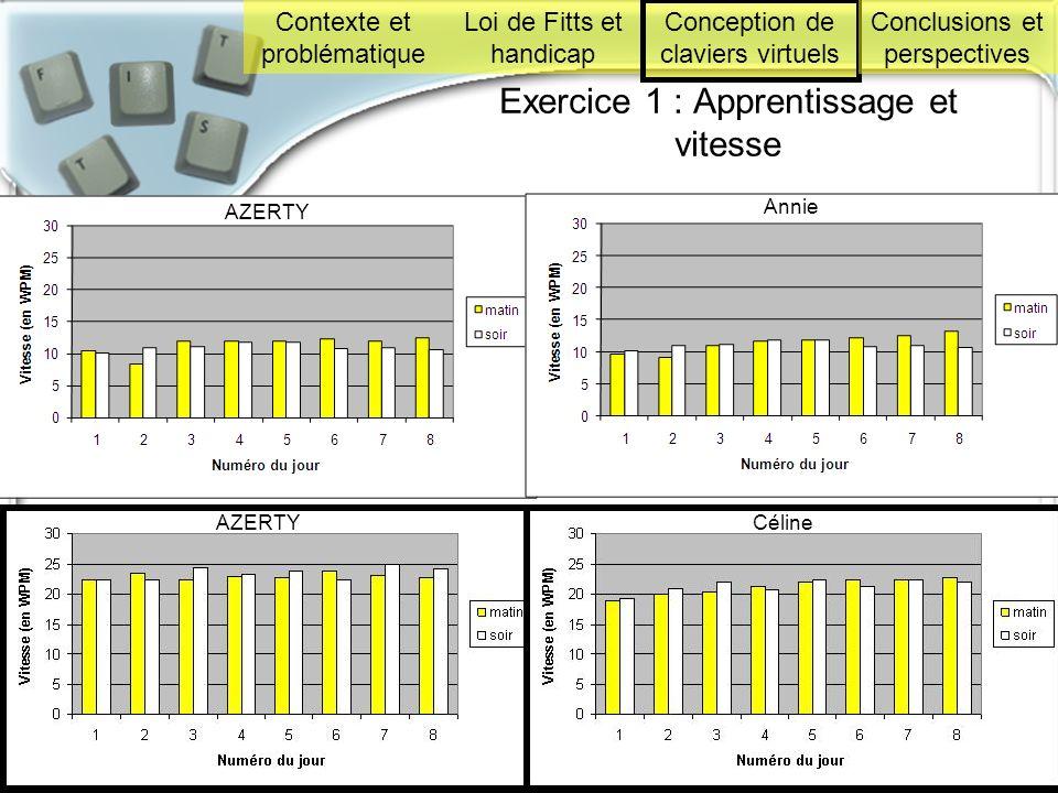 Soutenance de thèse le 18 décembre 2008 à l'IRIT 37 Exercice 1 : Apprentissage et vitesse H 2 : V(conçus) > V (AZERTY) non vérifiée! CélineAZERTY Anni