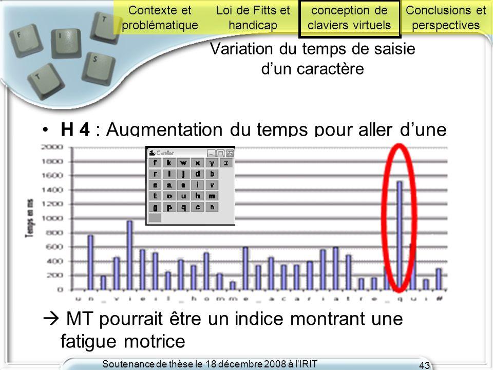 Soutenance de thèse le 18 décembre 2008 à l'IRIT 43 Variation du temps de saisie dun caractère H 4 : Augmentation du temps pour aller dune touche à un