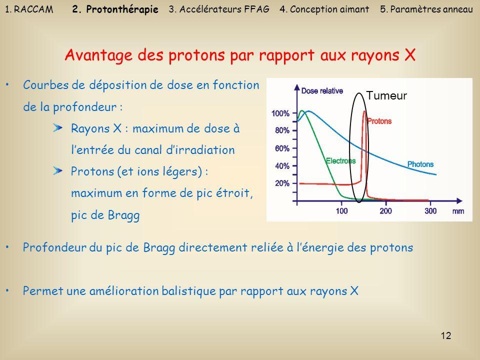 12 Avantage des protons par rapport aux rayons X Courbes de déposition de dose en fonction de la profondeur : Rayons X : maximum de dose à lentrée du