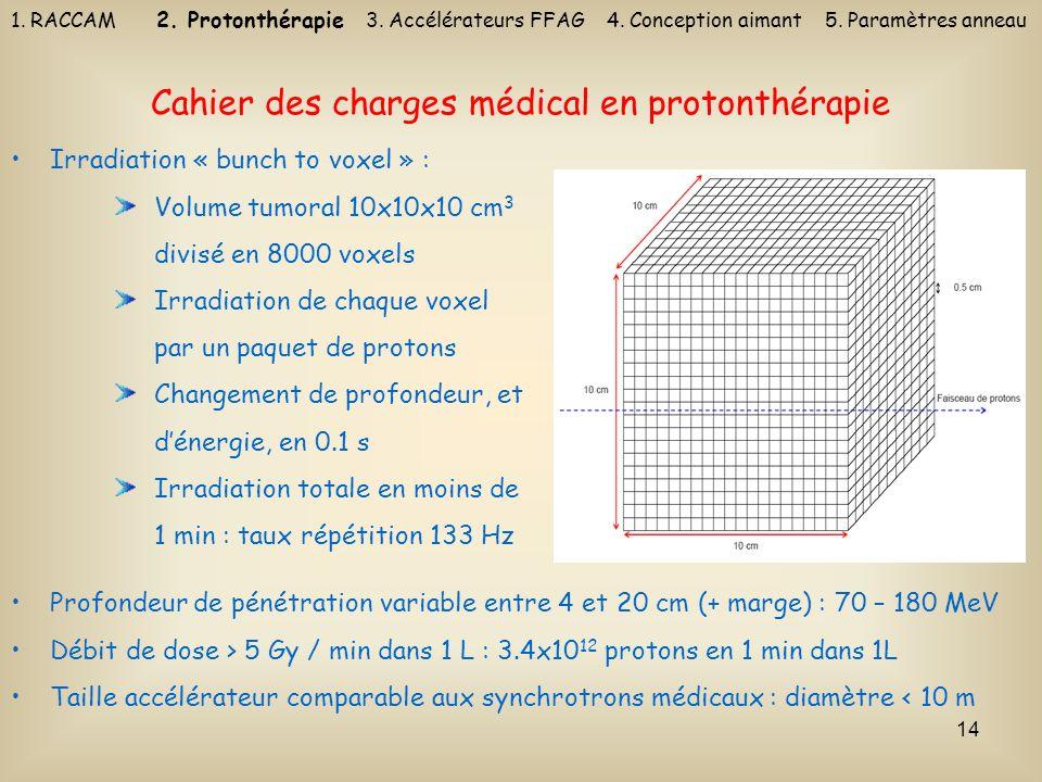 14 Cahier des charges médical en protonthérapie Irradiation « bunch to voxel » : Volume tumoral 10x10x10 cm 3 divisé en 8000 voxels Irradiation de cha