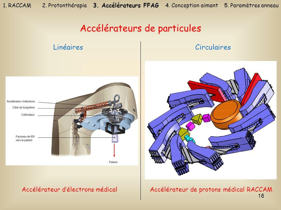 16 Accélérateurs de particules LinéairesCirculaires Accélérateur délectrons médicalAccélérateur de protons médical RACCAM 1. RACCAM 2. Protonthérapie