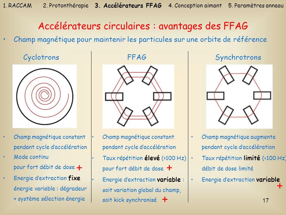 17 Champ magnétique pour maintenir les particules sur une orbite de référence Accélérateurs circulaires : avantages des FFAG CyclotronsFFAGSynchrotron