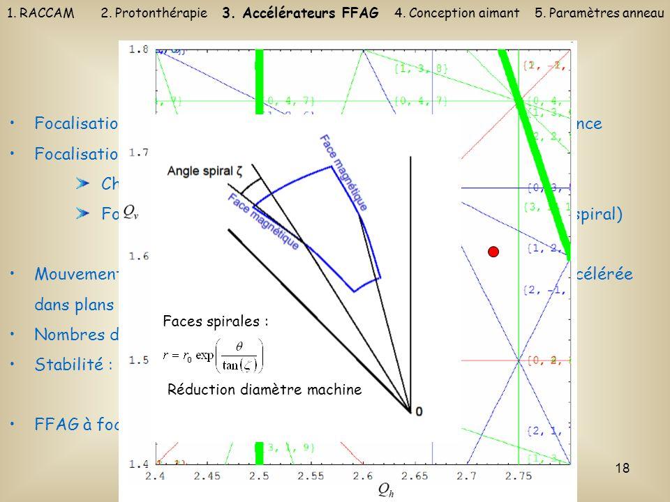 18 Focalisation dans les FFAG Focalisation pour maintenir les particules autour de lorbite de référence Focalisation forte Champs de signes opposés :