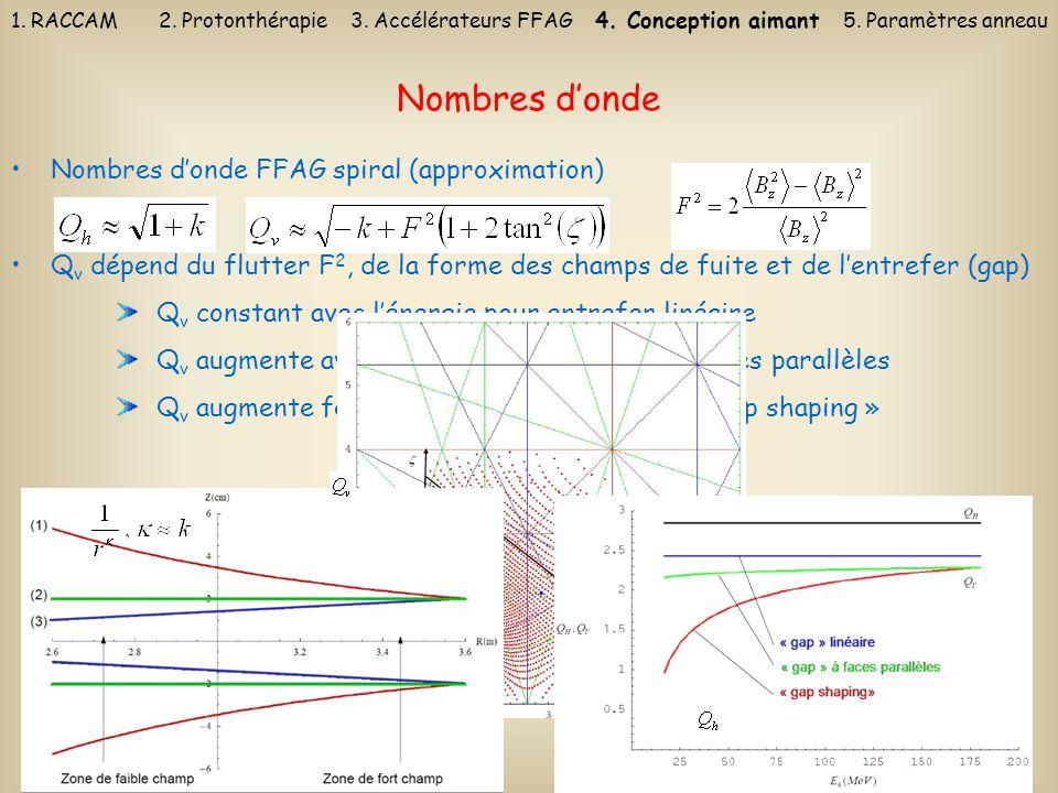 21 Nombres donde FFAG spiral (approximation) Q v dépend du flutter F 2, de la forme des champs de fuite et de lentrefer (gap) Q v constant avec lénerg