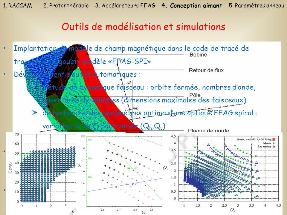 23 Outils de modélisation et simulations Implantation du modèle de champ magnétique dans le code de tracé de trajectoire Zgoubi : modèle «FFAG-SPI» Dé