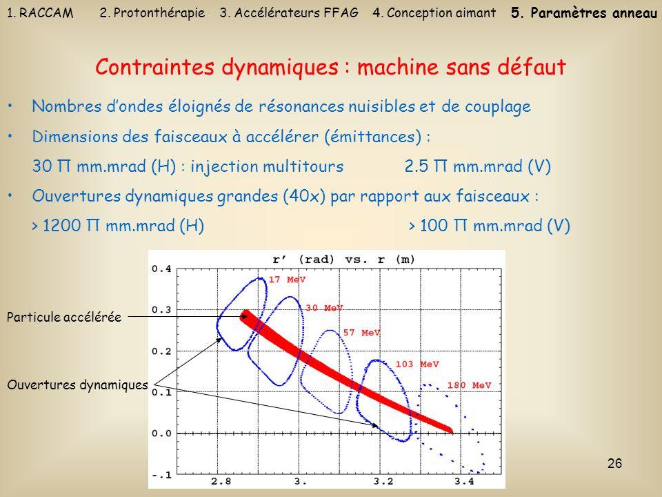 26 Nombres dondes éloignés de résonances nuisibles et de couplage Dimensions des faisceaux à accélérer (émittances) : 30 Π mm.mrad (H) : injection mul