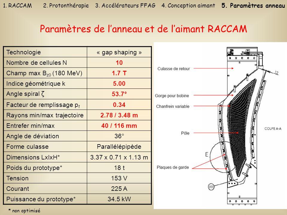 27 Paramètres de lanneau et de laimant RACCAM Technologie« gap shaping » Nombre de cellules N10 Champ max B z0 (180 MeV)1.7 T Indice géométrique k5.00