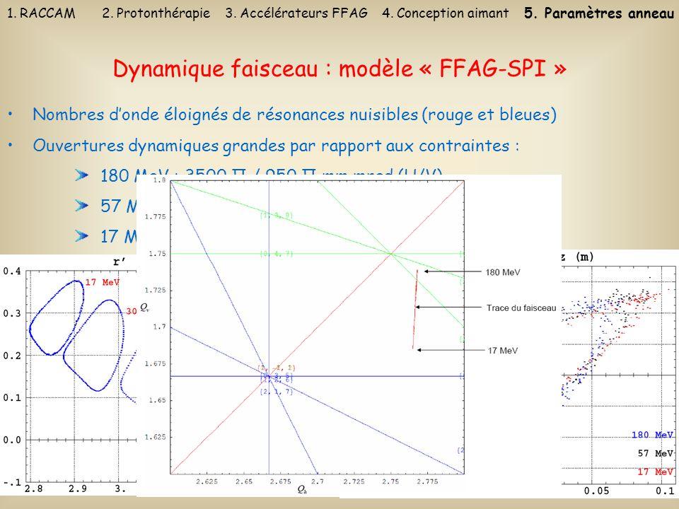 28 Dynamique faisceau : modèle « FFAG-SPI » Nombres donde éloignés de résonances nuisibles (rouge et bleues) Ouvertures dynamiques grandes par rapport