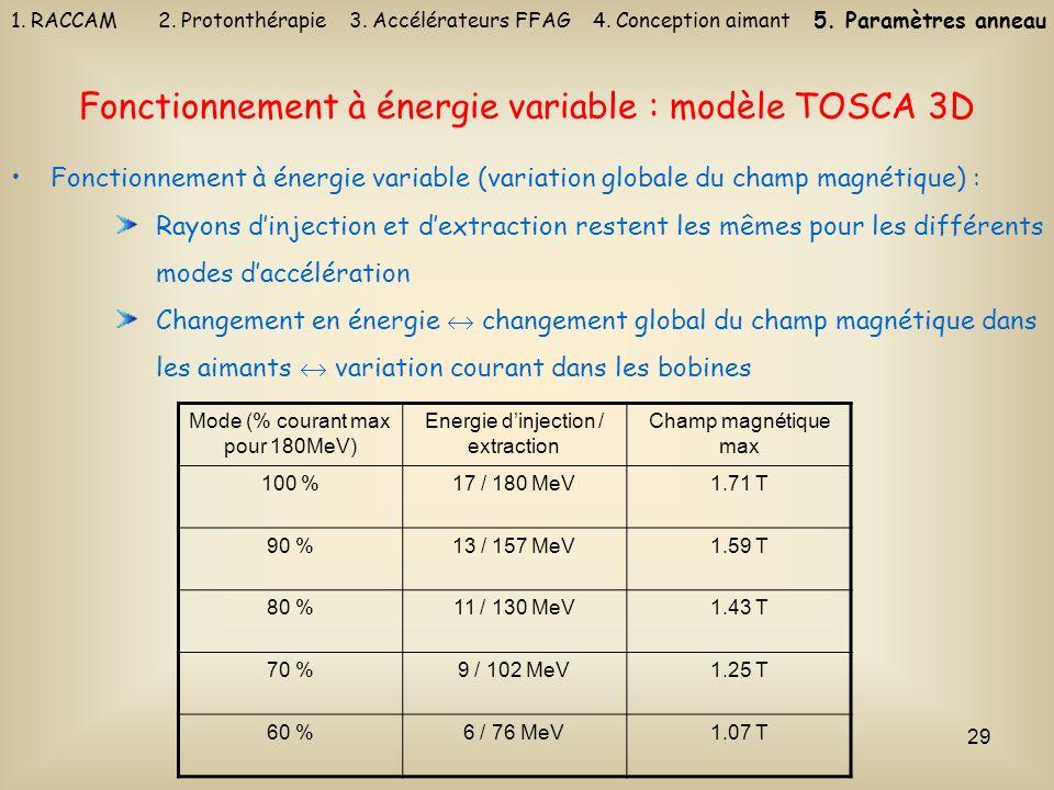 29 Fonctionnement à énergie variable : modèle TOSCA 3D Fonctionnement à énergie variable (variation globale du champ magnétique) : Rayons dinjection e