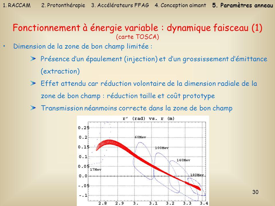 30 Fonctionnement à énergie variable : dynamique faisceau (1) (carte TOSCA) Dimension de la zone de bon champ limitée : Présence dun épaulement (injec