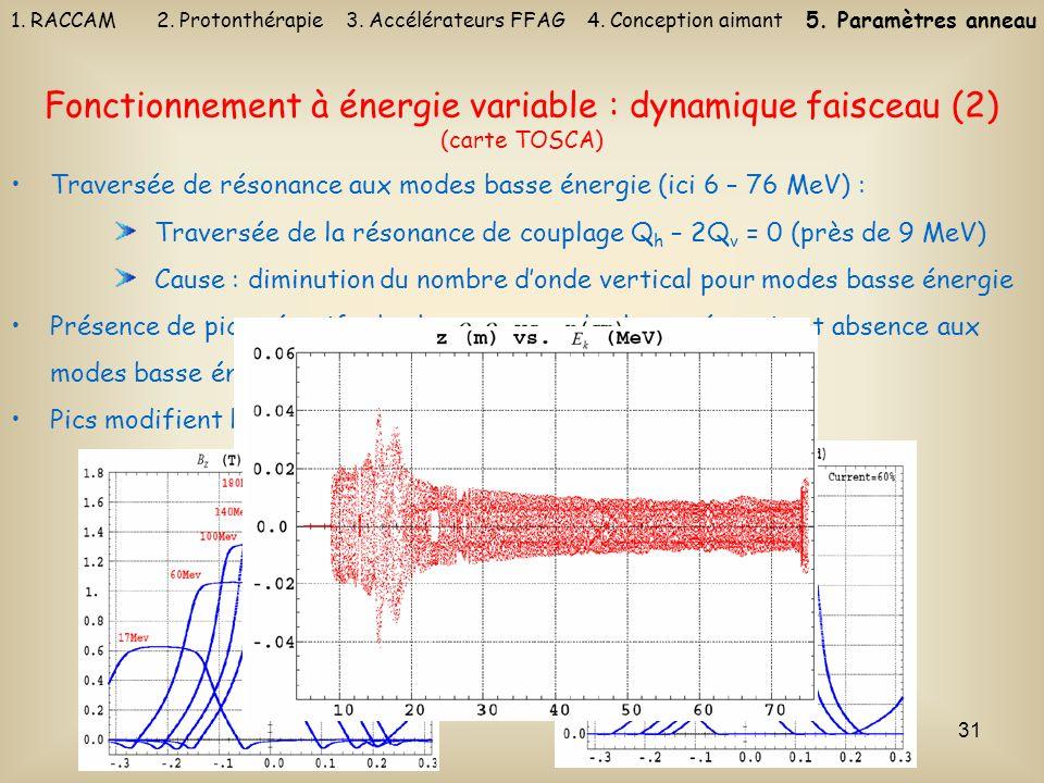 31 Traversée de résonance aux modes basse énergie (ici 6 – 76 MeV) : Traversée de la résonance de couplage Q h – 2Q v = 0 (près de 9 MeV) Cause : dimi