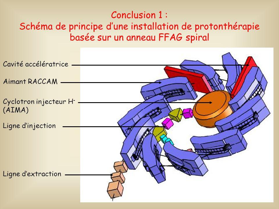 33 Conclusion 1 : Schéma de principe dune installation de protonthérapie basée sur un anneau FFAG spiral Cavité accélératrice Aimant RACCAM Cyclotron