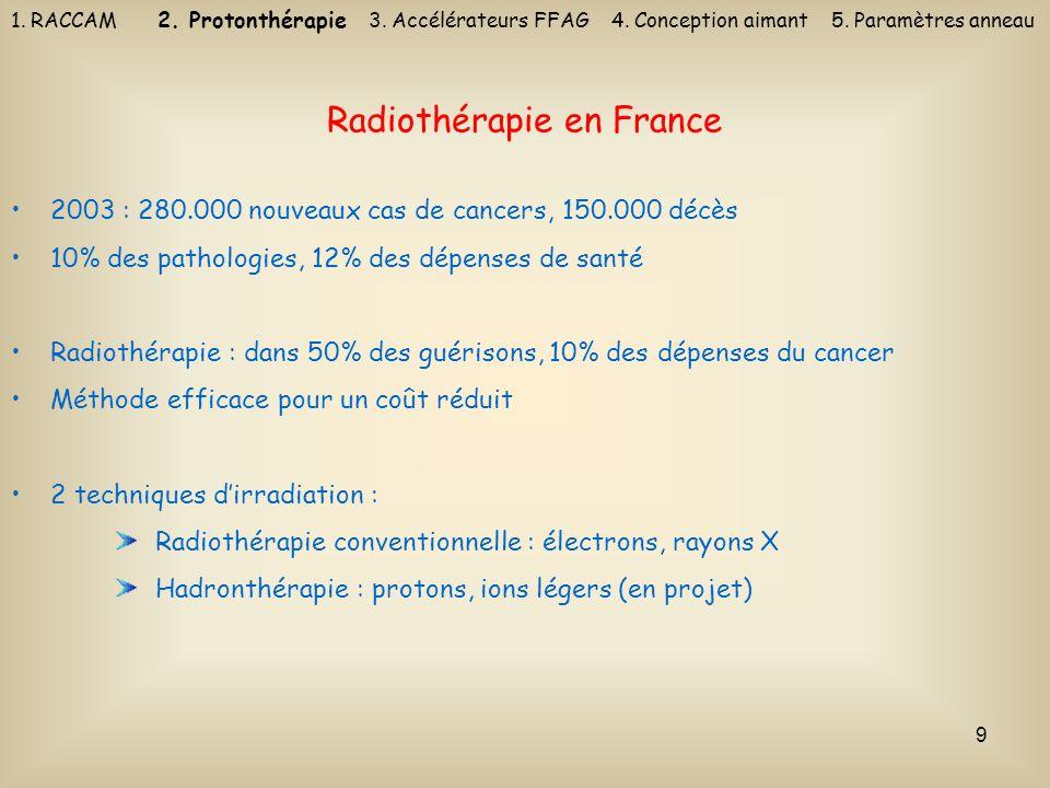 9 Radiothérapie en France 2003 : 280.000 nouveaux cas de cancers, 150.000 décès 10% des pathologies, 12% des dépenses de santé Radiothérapie : dans 50