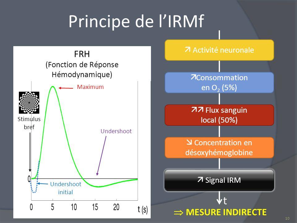 Principe de lIRMf MESURE INDIRECTE 10 Stimulus bref Undershoot initial Maximum FRH (Fonction de Réponse Hémodynamique) t Activité neuronale Consommati