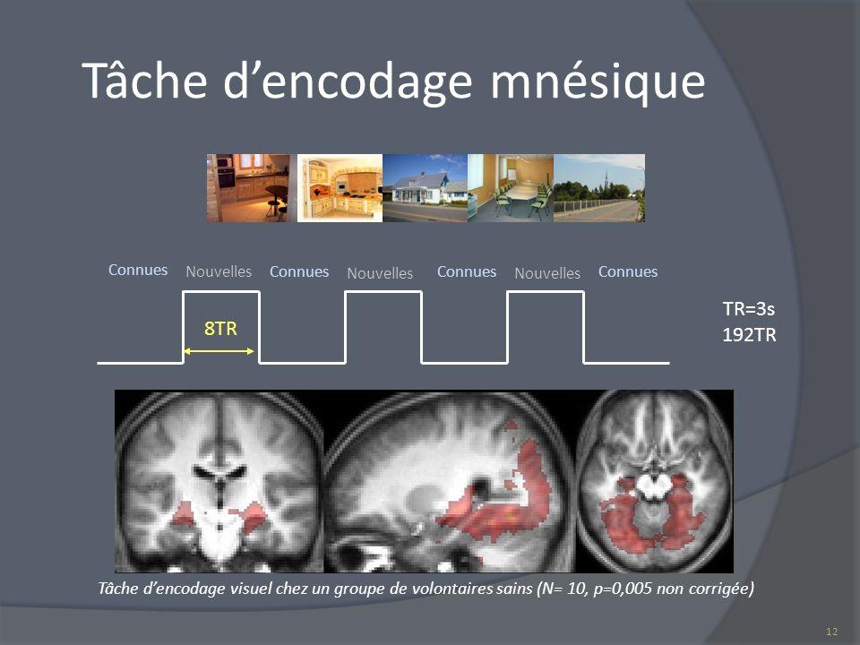 Tâche dencodage mnésique 8TR Connues NouvellesConnues Nouvelles Connues Nouvelles Connues TR=3s 192TR Tâche dencodage visuel chez un groupe de volonta
