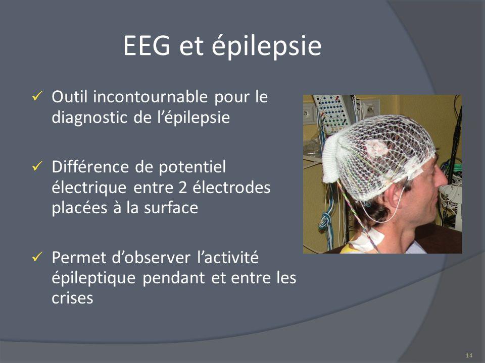 EEG et épilepsie Outil incontournable pour le diagnostic de lépilepsie Différence de potentiel électrique entre 2 électrodes placées à la surface Perm