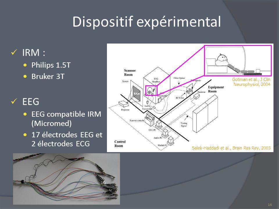 Dispositif expérimental IRM : Philips 1.5T Bruker 3T EEG EEG compatible IRM (Micromed) 17 électrodes EEG et 2 électrodes ECG Salek-Haddadi et al., Bra