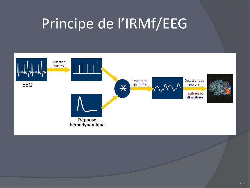Principe de lIRMf/EEG 17