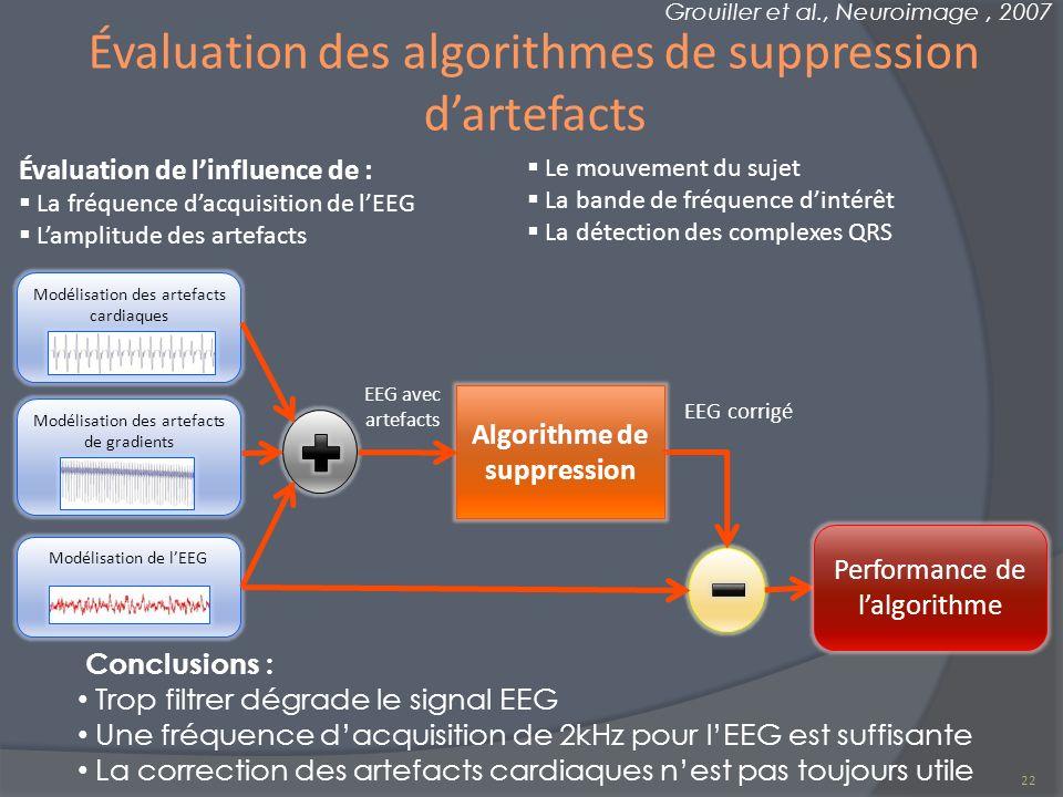 Évaluation des algorithmes de suppression dartefacts Grouiller et al., Neuroimage, 2007 Conclusions : Trop filtrer dégrade le signal EEG Une fréquence