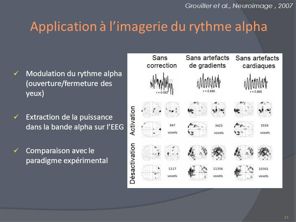 Modulation du rythme alpha (ouverture/fermeture des yeux) Extraction de la puissance dans la bande alpha sur lEEG Comparaison avec le paradigme expéri