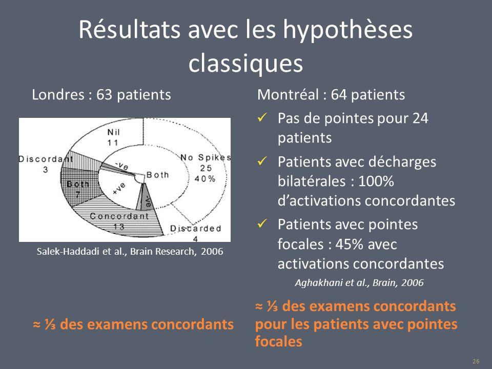 Résultats avec les hypothèses classiques des examens concordants des examens concordants pour les patients avec pointes focales Londres : 63 patientsM