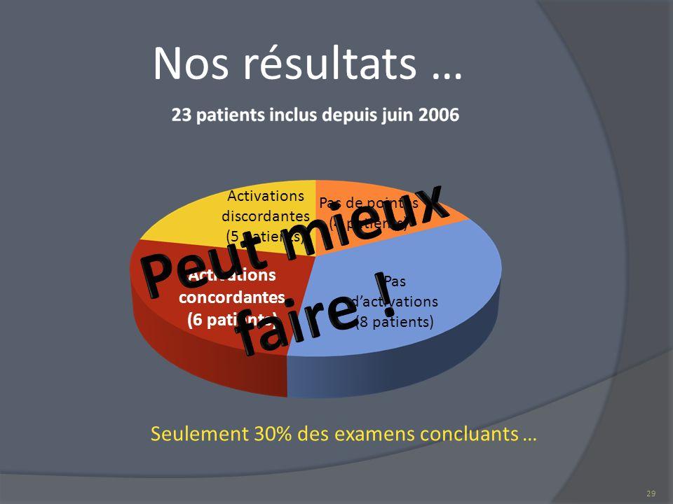 Nos résultats … Seulement 30% des examens concluants … Pas de pointes (4 patients) Pas dactivations (8 patients) Activations concordantes (6 patients)