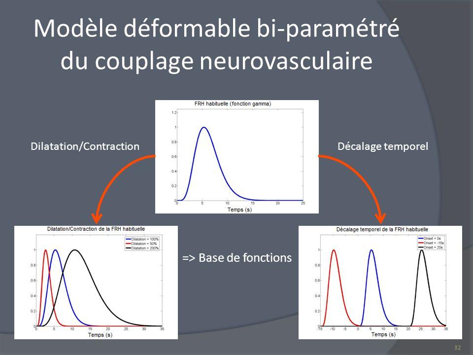 Modèle déformable bi-paramétré du couplage neurovasculaire => Base de fonctions 32 Dilatation/ContractionDécalage temporel