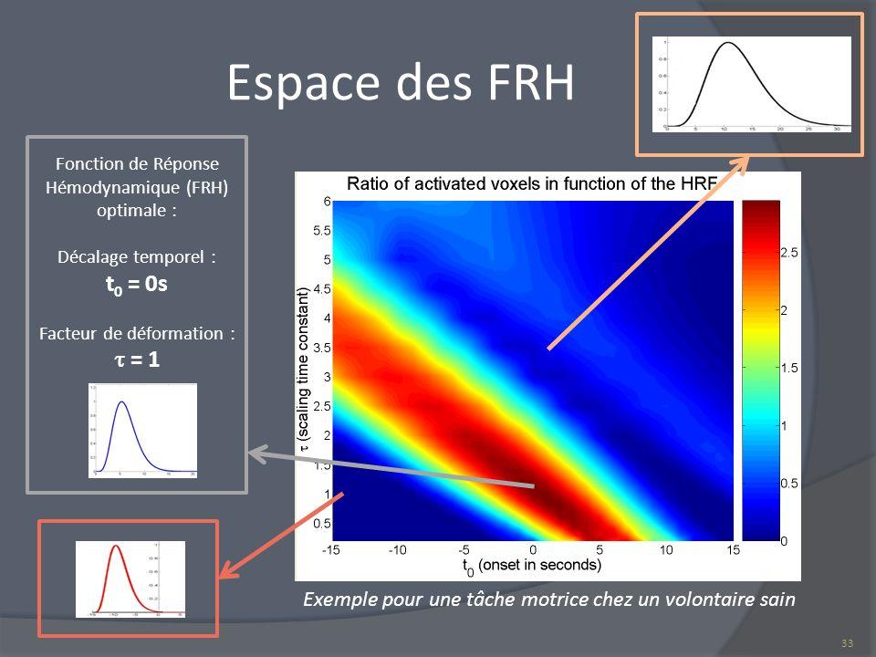 Espace des FRH Exemple pour une tâche motrice chez un volontaire sain 33 Fonction de Réponse Hémodynamique (FRH) optimale : Décalage temporel : t 0 =