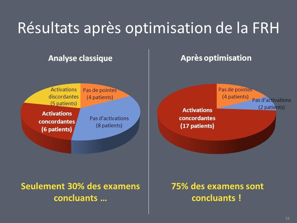Résultats après optimisation de la FRH Seulement 30% des examens concluants … 75% des examens sont concluants ! Pas de pointes (4 patients) Pas de poi