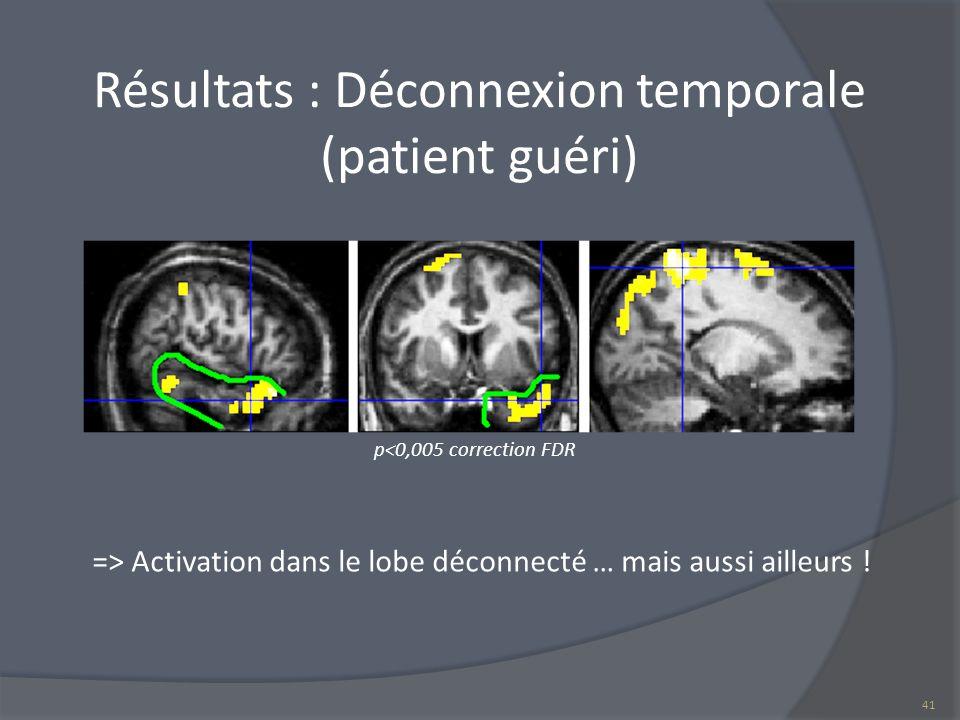 Résultats : Déconnexion temporale (patient guéri) p<0,005 correction FDR => Activation dans le lobe déconnecté … mais aussi ailleurs ! 41